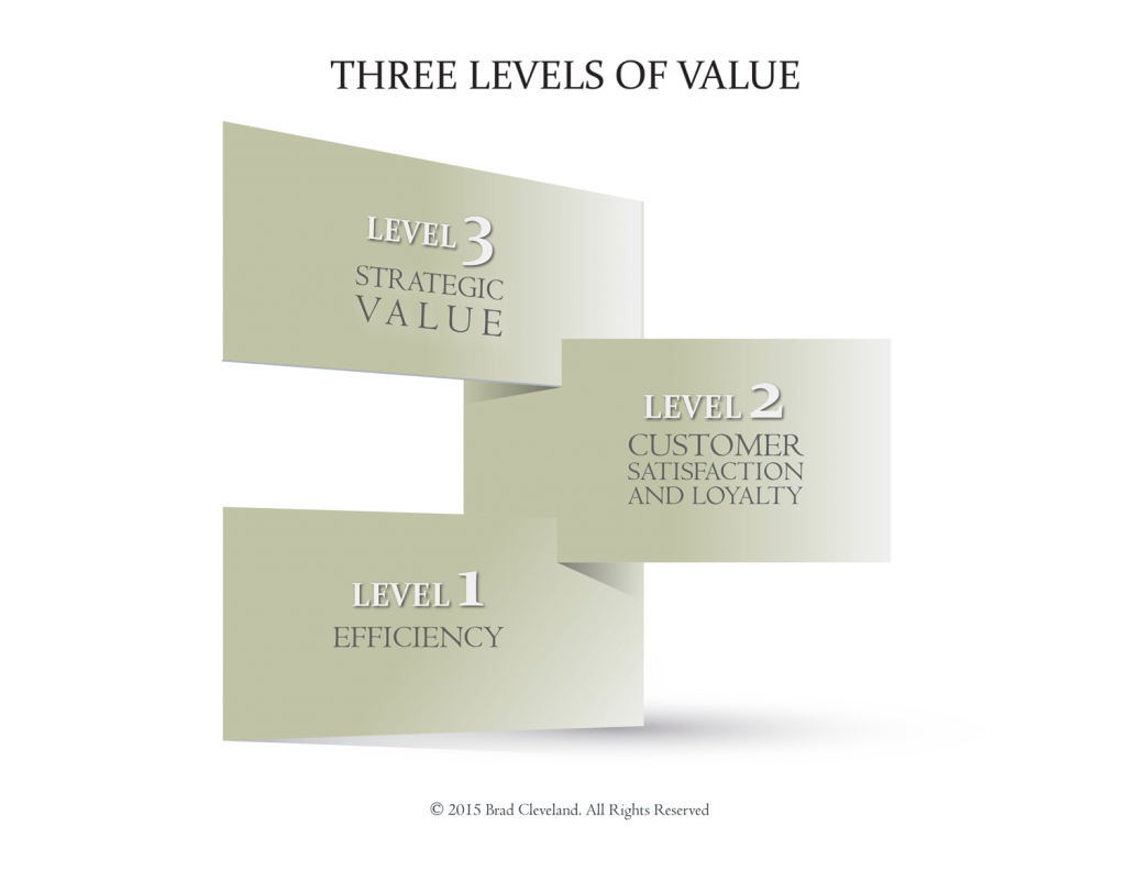 THREE-LEVELS-OF-VALUE_1
