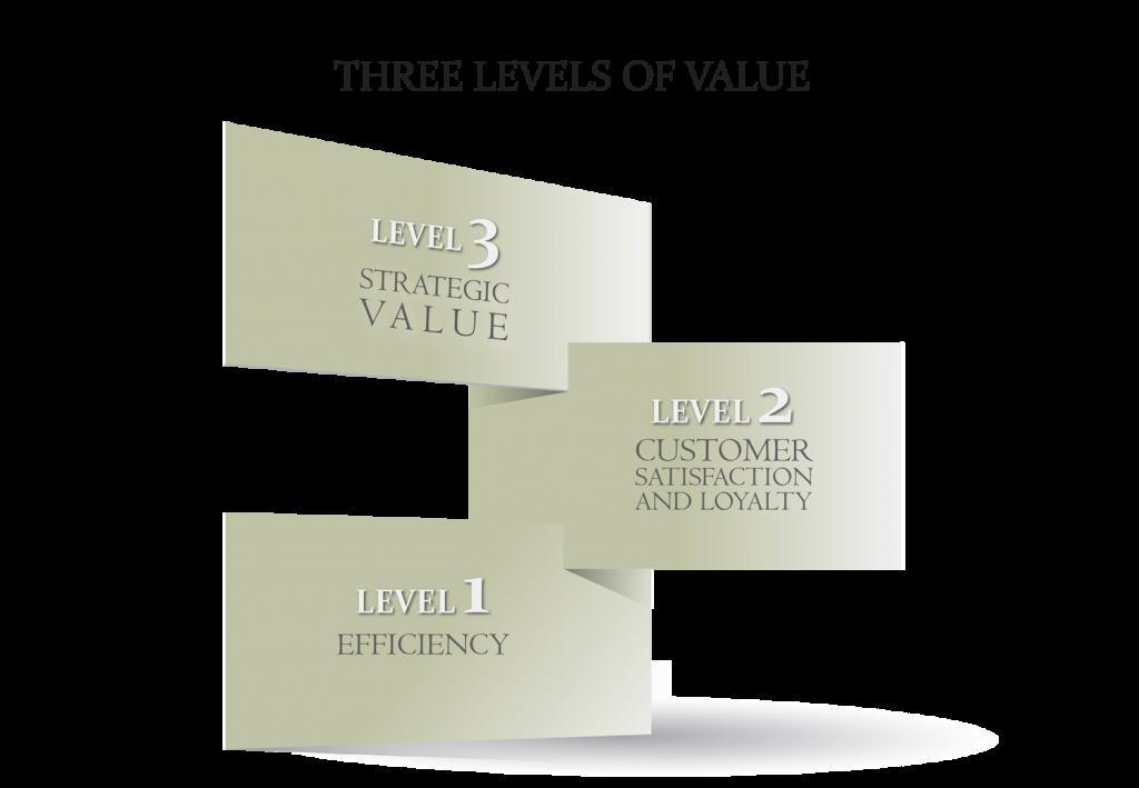 THREE-LEVELS-OF-VALUE_1